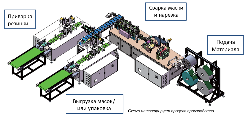 сборка на конвейере автомобиля иллюстрирует процесс